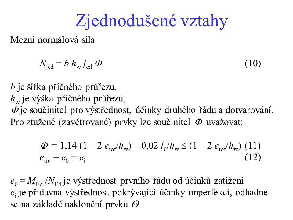 Zjednodušené vztahy Mezní normálová síla NRd = b hw fcd  (10)