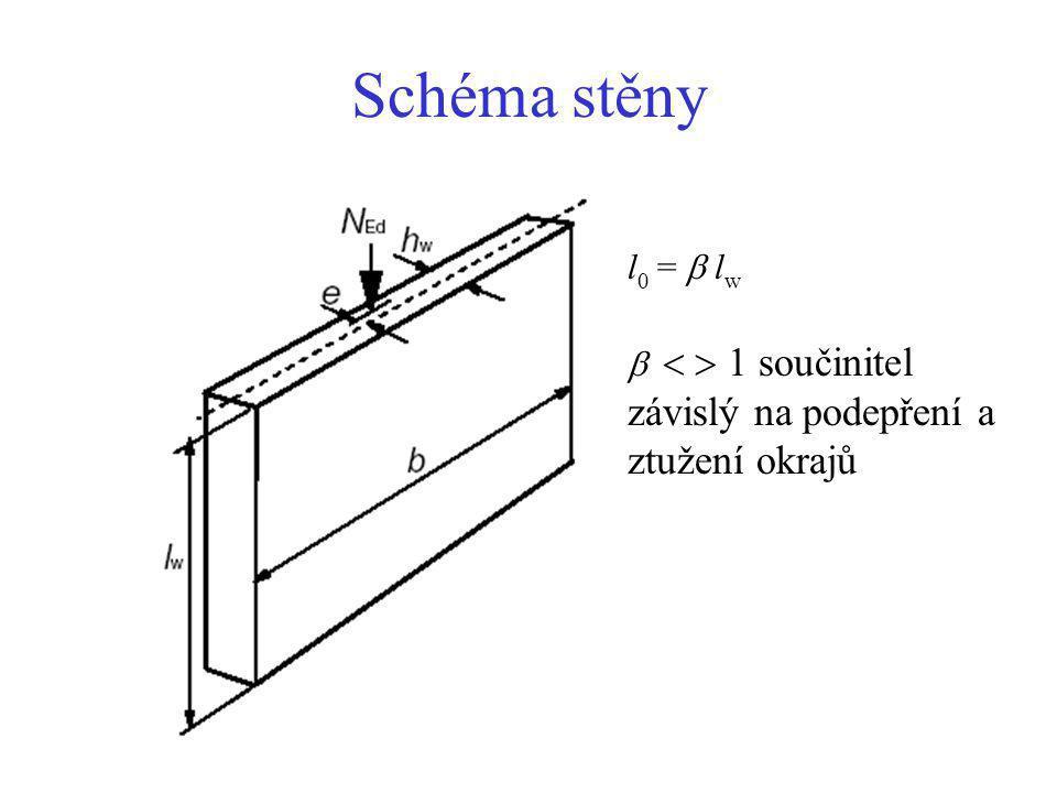 Schéma stěny l0 =  lw    1 součinitel závislý na podepření a ztužení okrajů