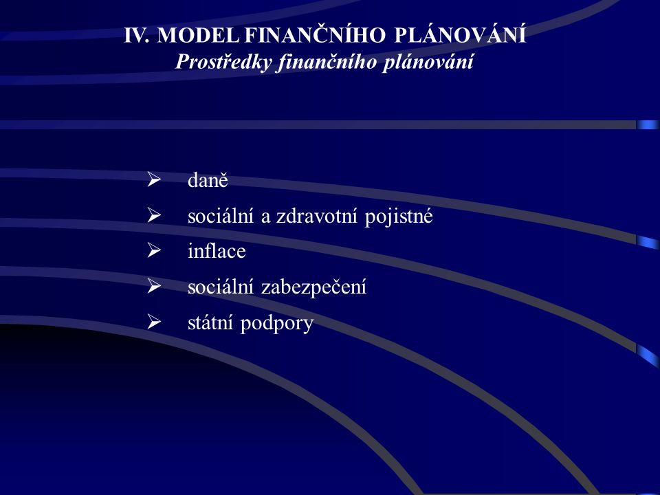 IV. MODEL FINANČNÍHO PLÁNOVÁNÍ Prostředky finančního plánování
