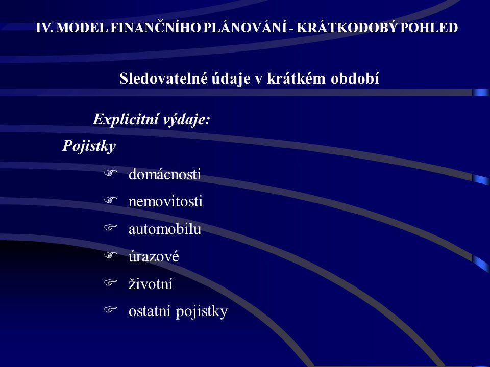 Explicitní výdaje: Pojistky domácnosti nemovitosti automobilu úrazové