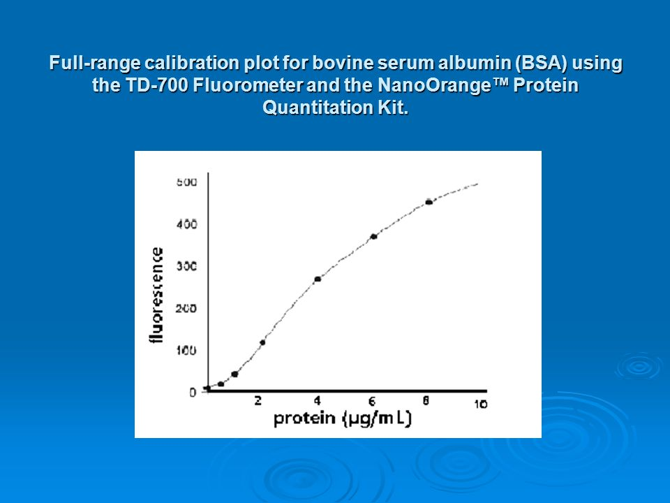 Full-range calibration plot for bovine serum albumin (BSA) using the TD-700 Fluorometer and the NanoOrange™ Protein Quantitation Kit.