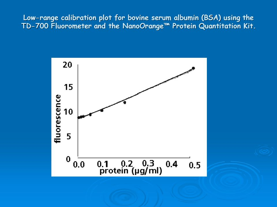 Low-range calibration plot for bovine serum albumin (BSA) using the TD-700 Fluorometer and the NanoOrange™ Protein Quantitation Kit.