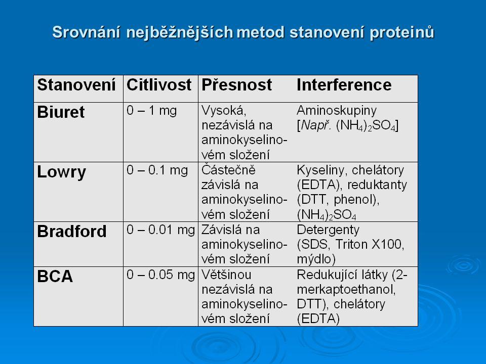 Srovnání nejběžnějších metod stanovení proteinů