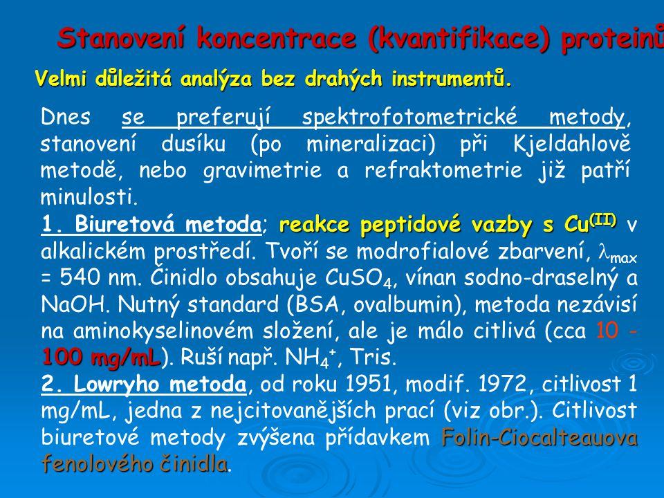 Stanovení koncentrace (kvantifikace) proteinů