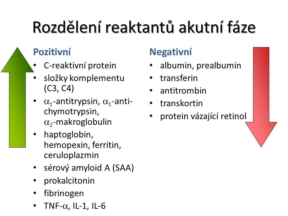 Rozdělení reaktantů akutní fáze