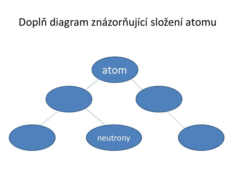 Doplň diagram znázorňující složení atomu