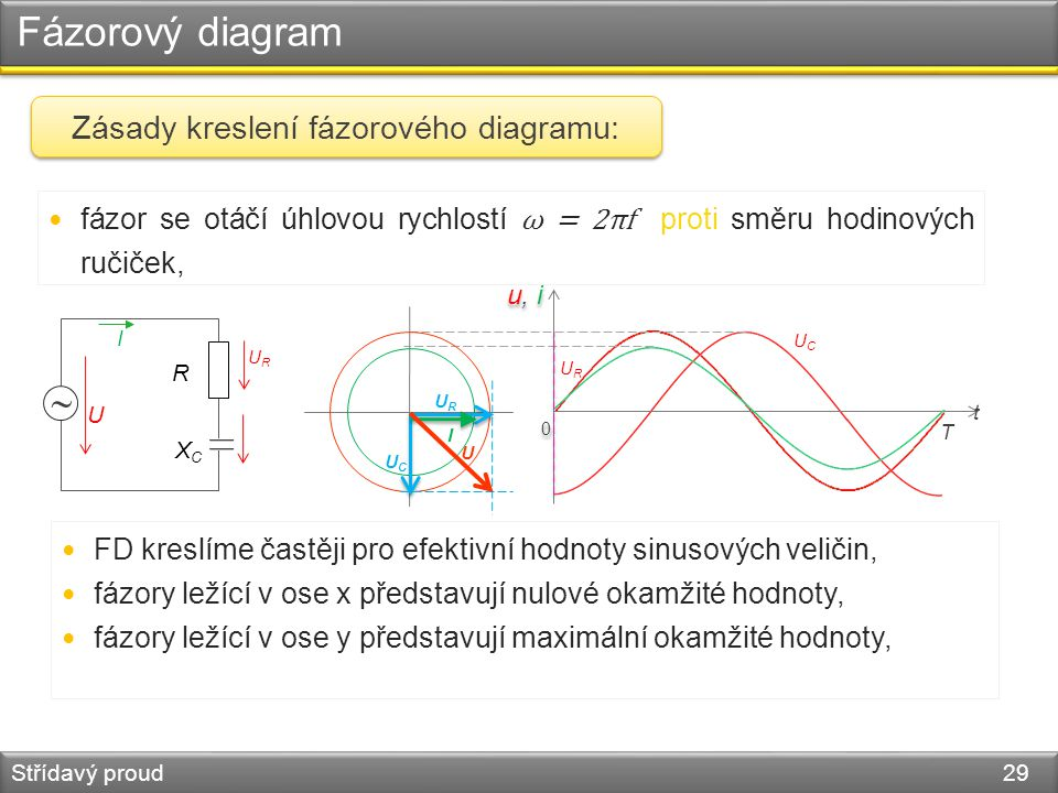 Zásady kreslení fázorového diagramu: