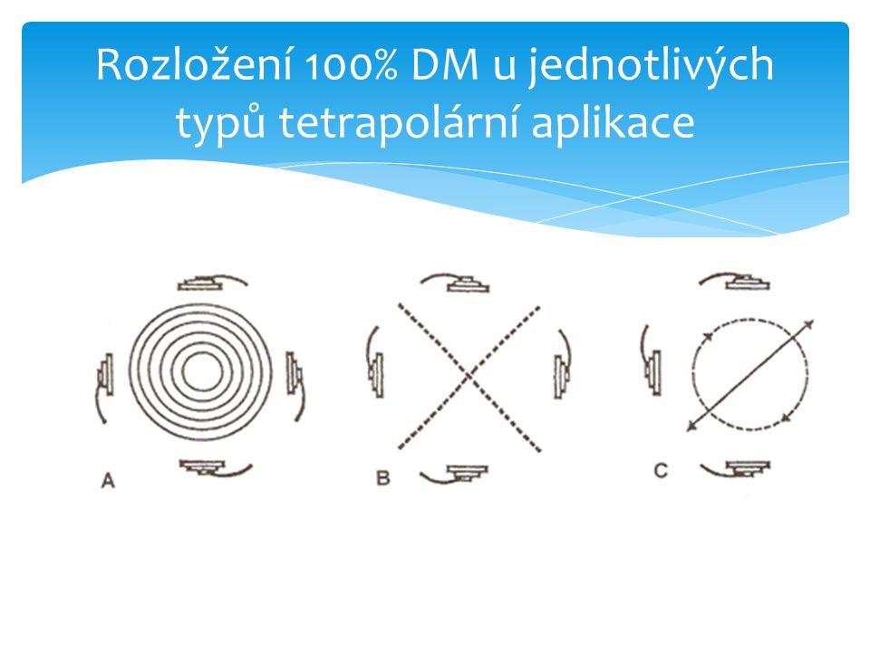 Rozložení 100% DM u jednotlivých typů tetrapolární aplikace