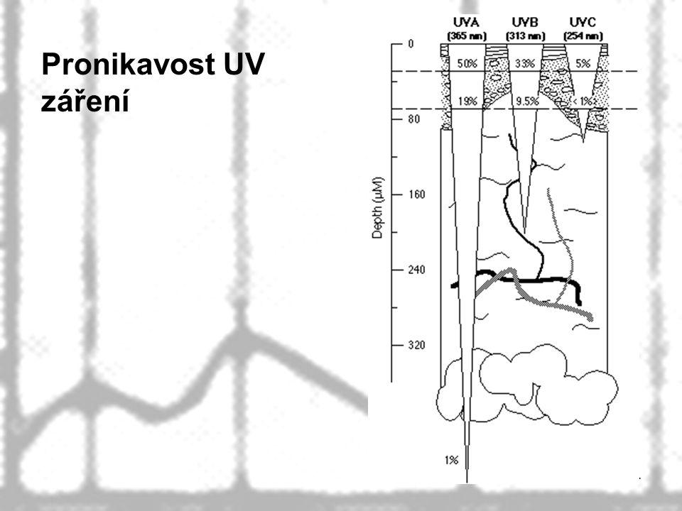 Pronikavost UV záření