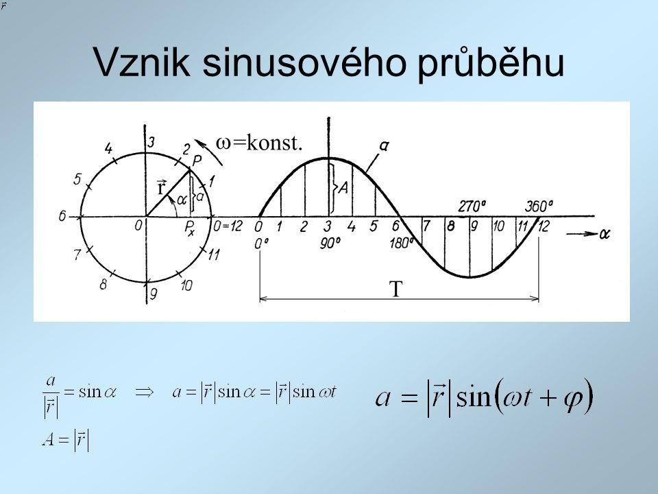 Vznik sinusového průběhu