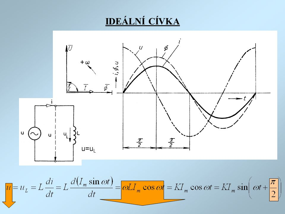 IDEÁLNÍ CÍVKA + u=uL