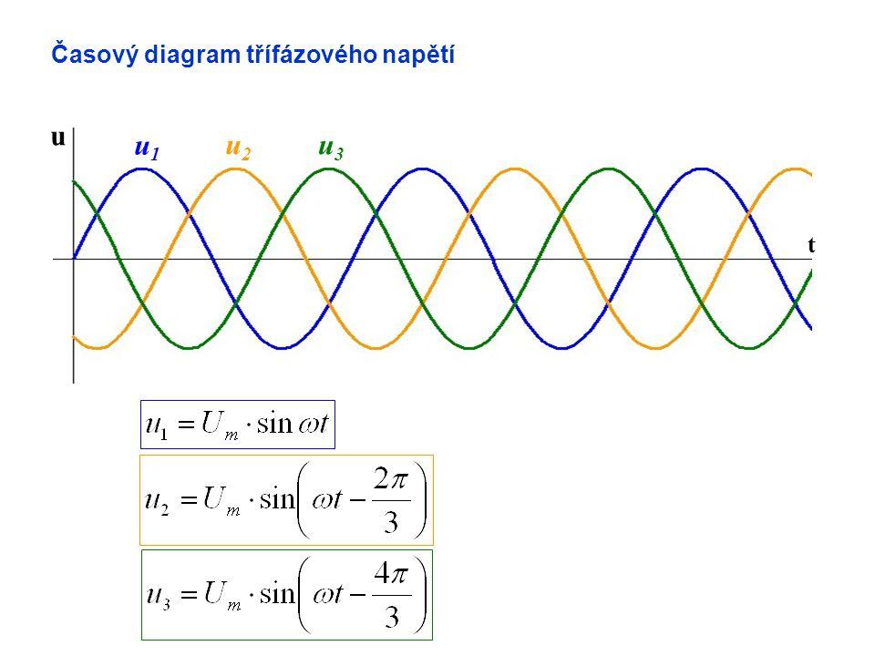 Časový diagram třífázového napětí