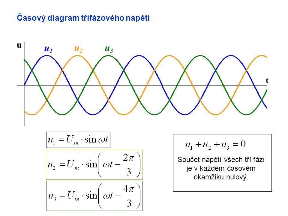 Součet napětí všech tří fází je v každém časovém okamžiku nulový.