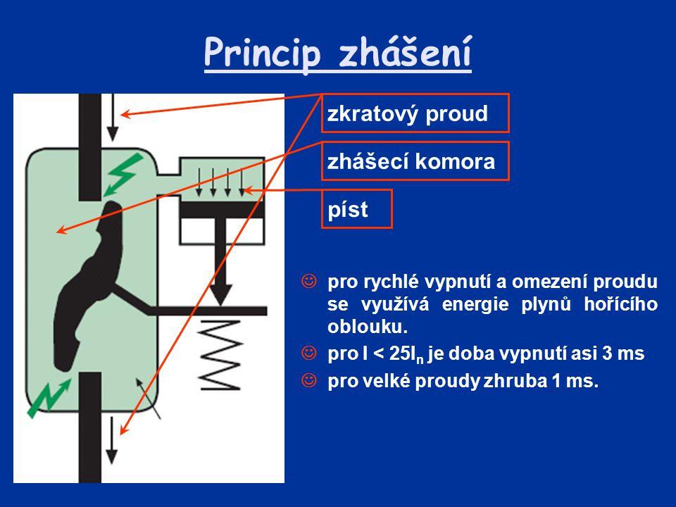 Princip zhášení zkratový proud zhášecí komora píst
