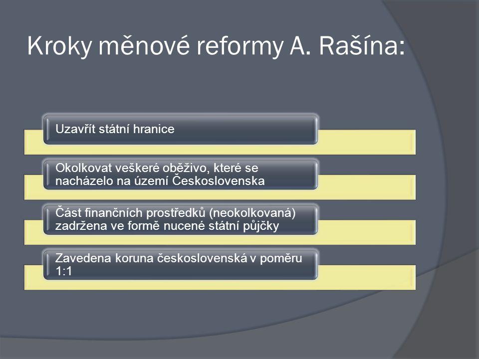 Kroky měnové reformy A. Rašína: