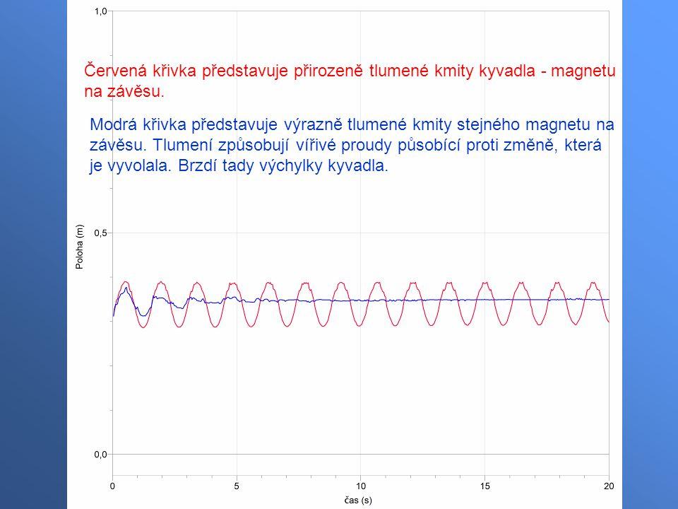 Červená křivka představuje přirozeně tlumené kmity kyvadla - magnetu na závěsu.