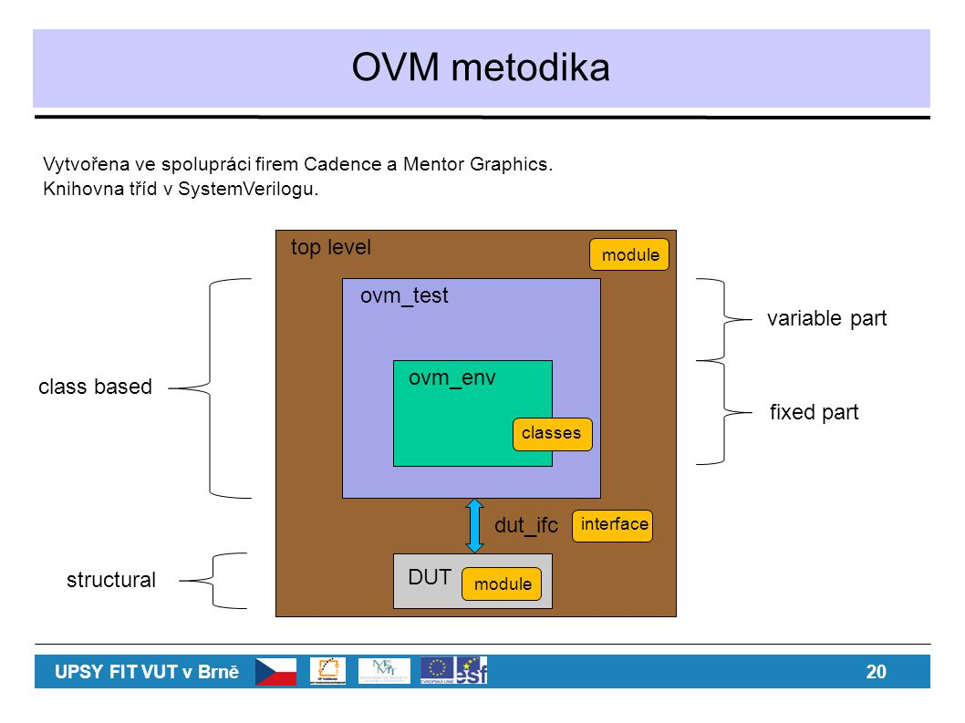OVM metodika top level ovm_test variable part ovm_env class based