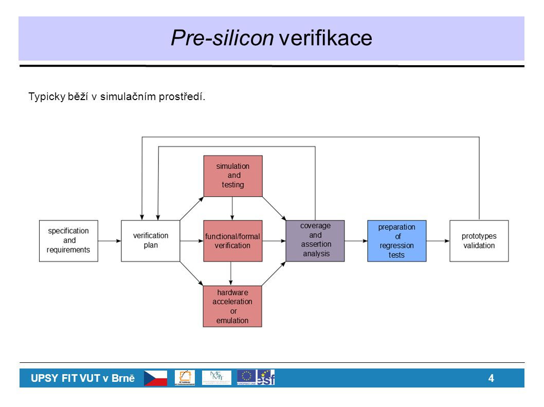 Pre-silicon verifikace