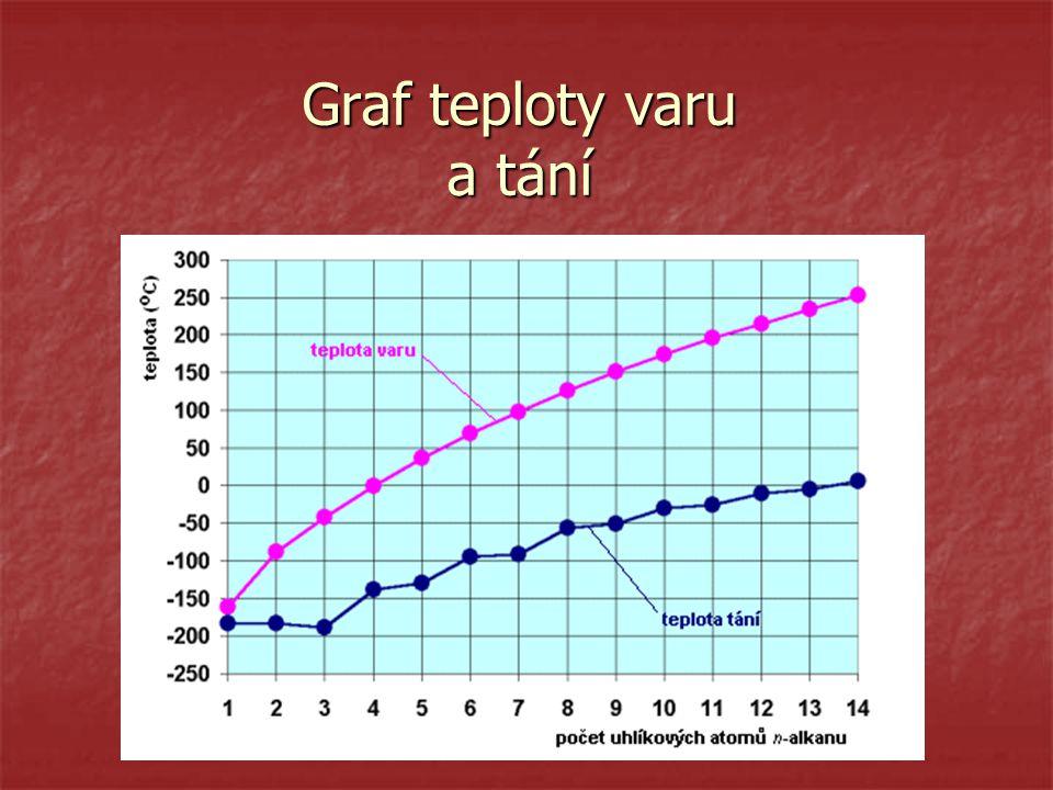 Graf teploty varu a tání