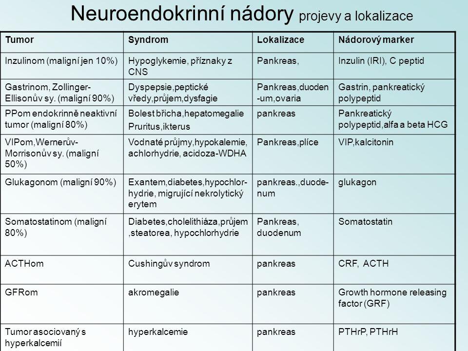 Neuroendokrinní nádory projevy a lokalizace