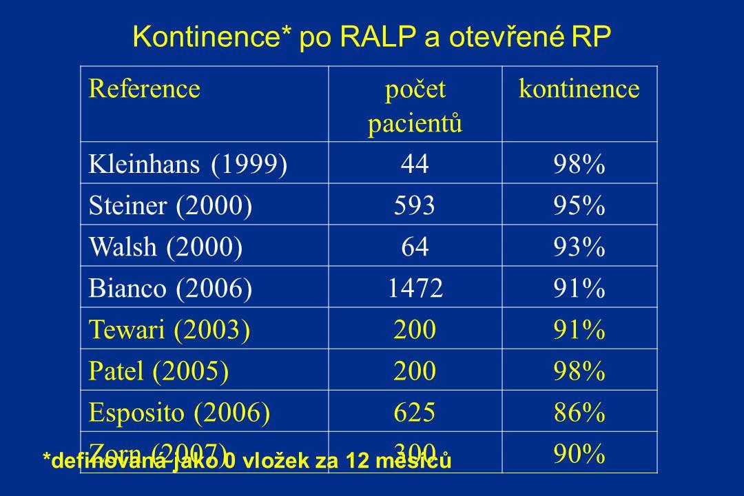 Kontinence* po RALP a otevřené RP