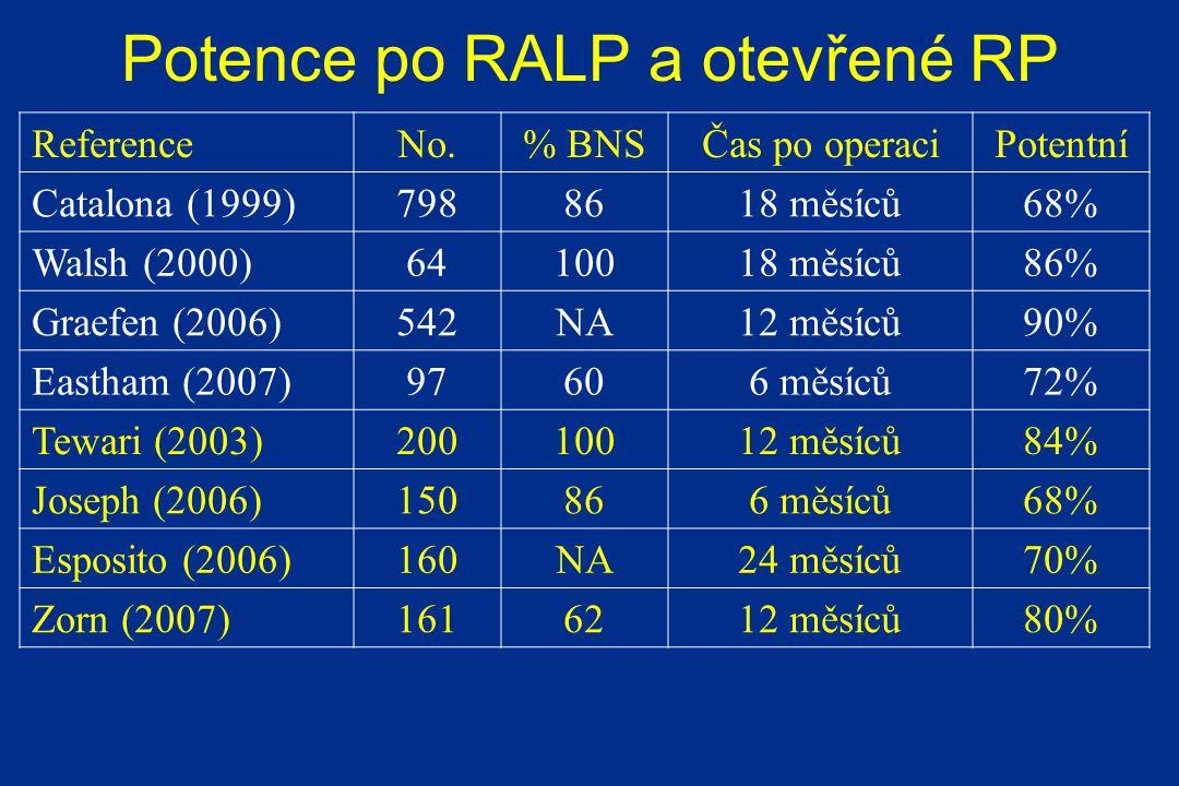 Potence po RALP a otevřené RP