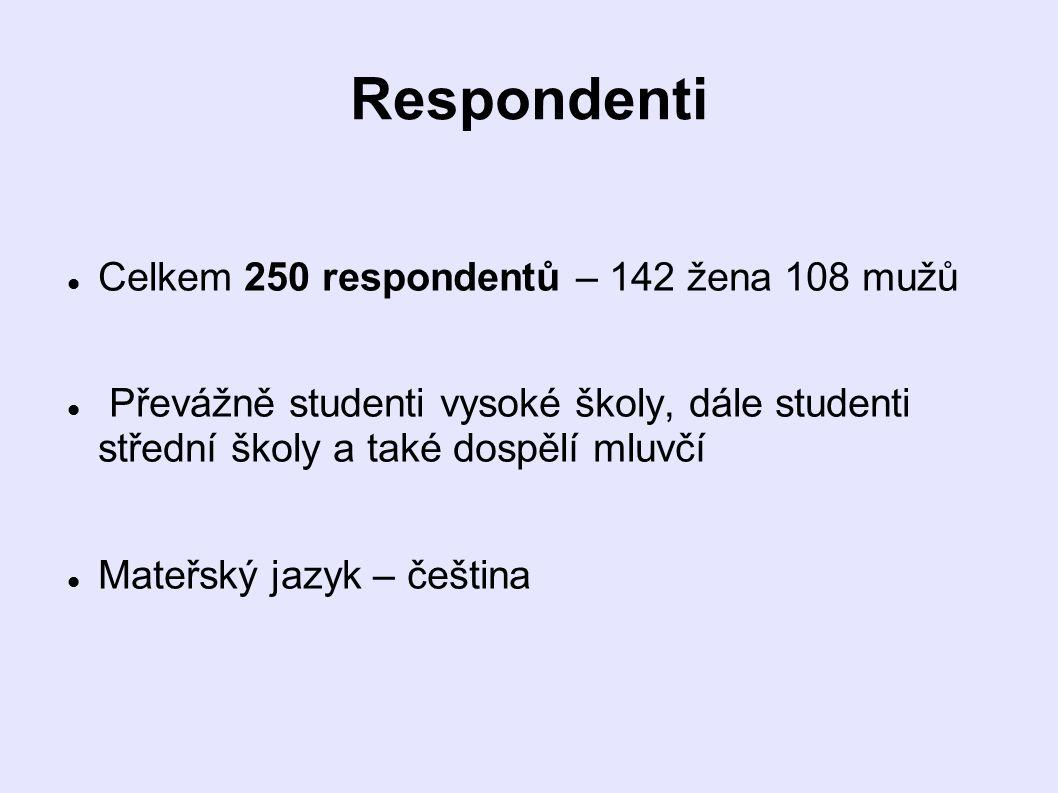 Respondenti Celkem 250 respondentů – 142 žena 108 mužů