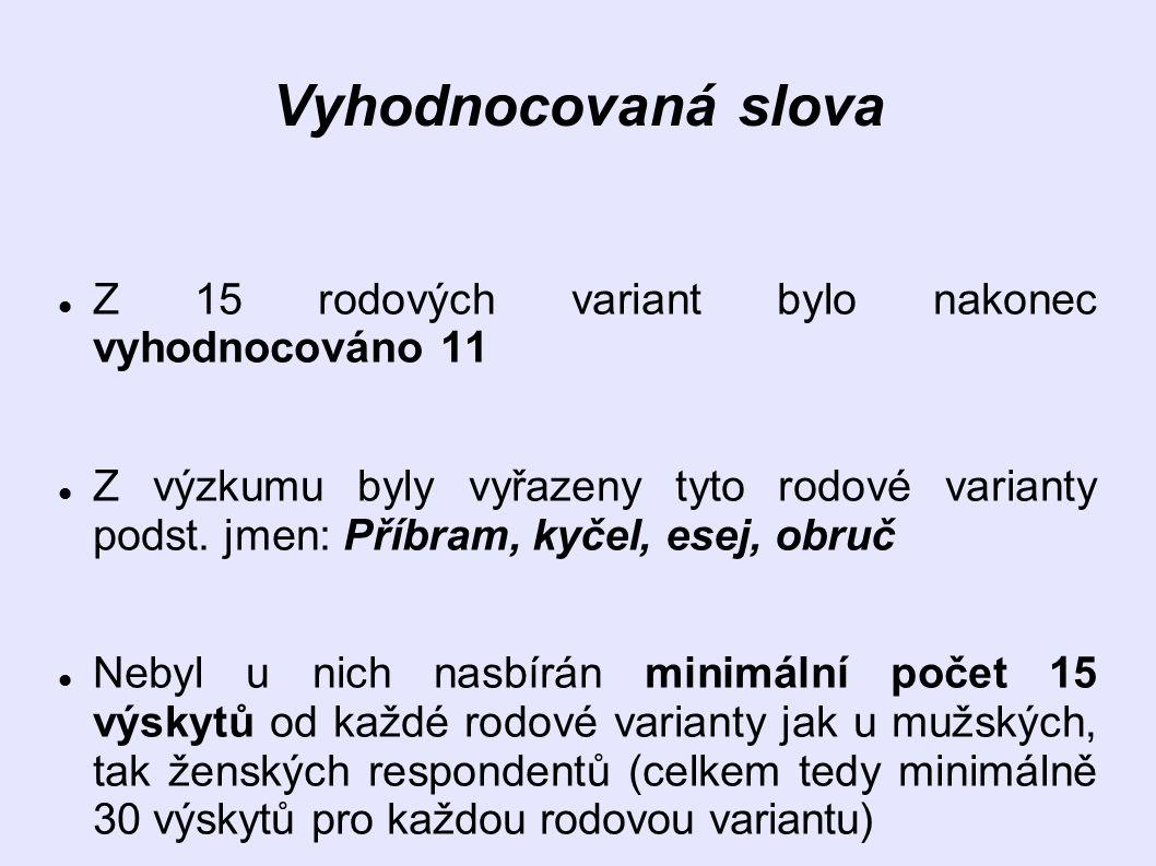 Vyhodnocovaná slova Z 15 rodových variant bylo nakonec vyhodnocováno 11.