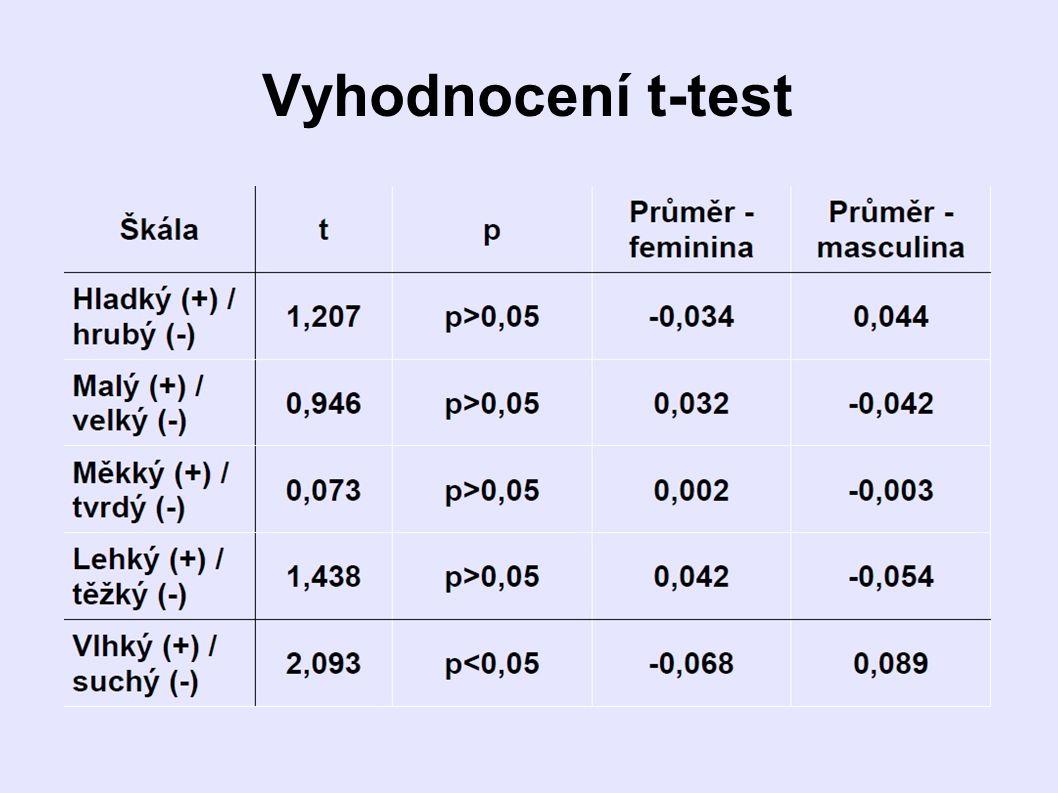 Vyhodnocení t-test