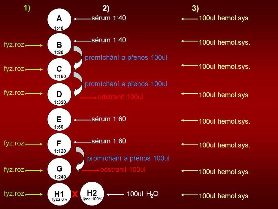 x 1) 2) 3) A B C D E F G H1 H2 sérum 1:40 100ul hemol.sys. sérum 1:40