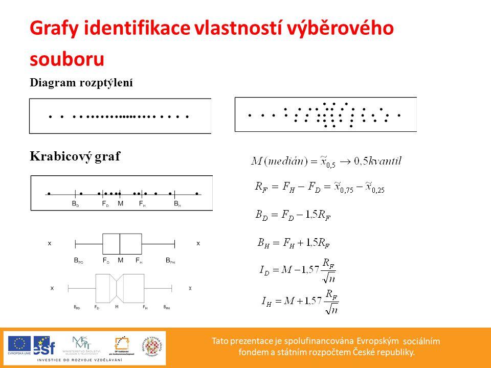 Grafy identifikace vlastností výběrového souboru