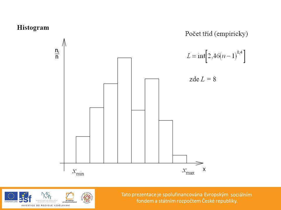 Histogram Počet tříd (empiricky) zde L = 8