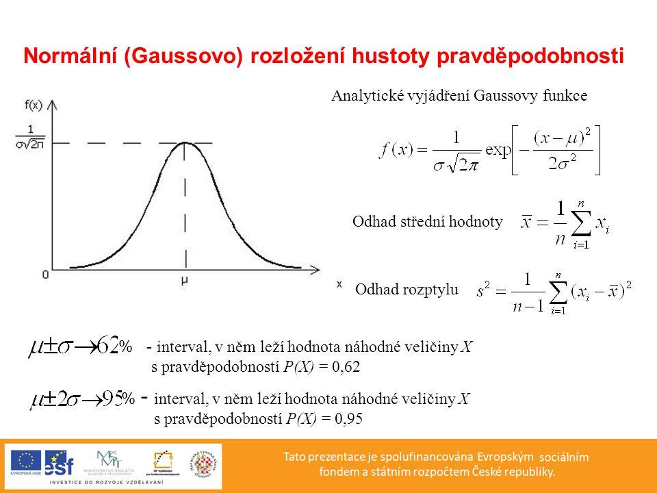 Normální (Gaussovo) rozložení hustoty pravděpodobnosti
