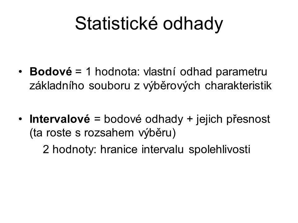 Statistické odhady Bodové = 1 hodnota: vlastní odhad parametru základního souboru z výběrových charakteristik.
