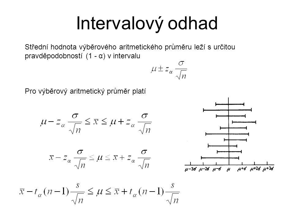 Intervalový odhad Střední hodnota výběrového aritmetického průměru leží s určitou pravděpodobností (1 - α) v intervalu.