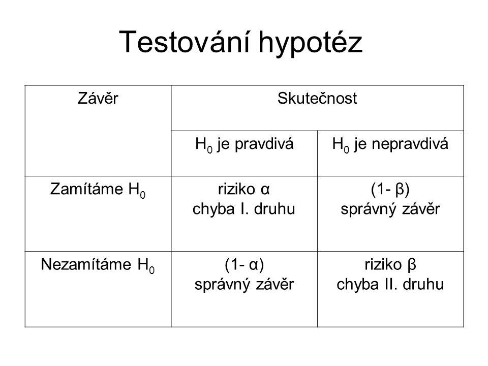 Testování hypotéz Závěr Skutečnost H0 je pravdivá H0 je nepravdivá