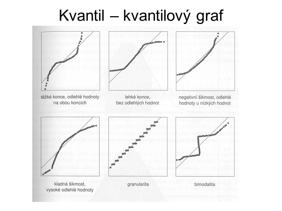 Kvantil – kvantilový graf