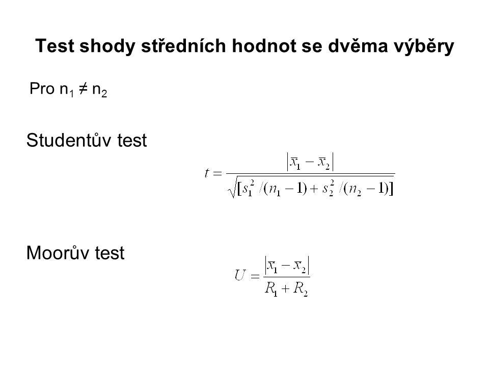 Test shody středních hodnot se dvěma výběry