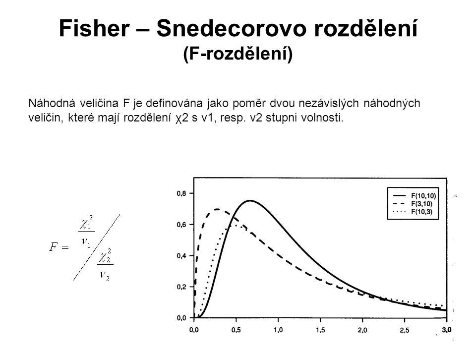 Fisher – Snedecorovo rozdělení (F-rozdělení)