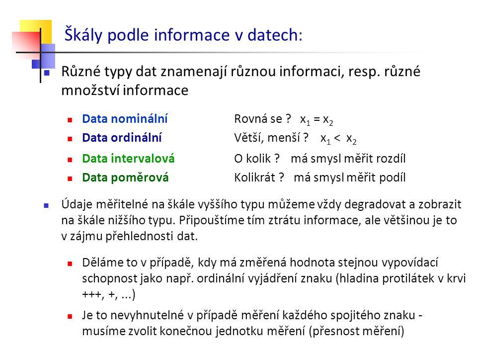 Škály podle informace v datech: