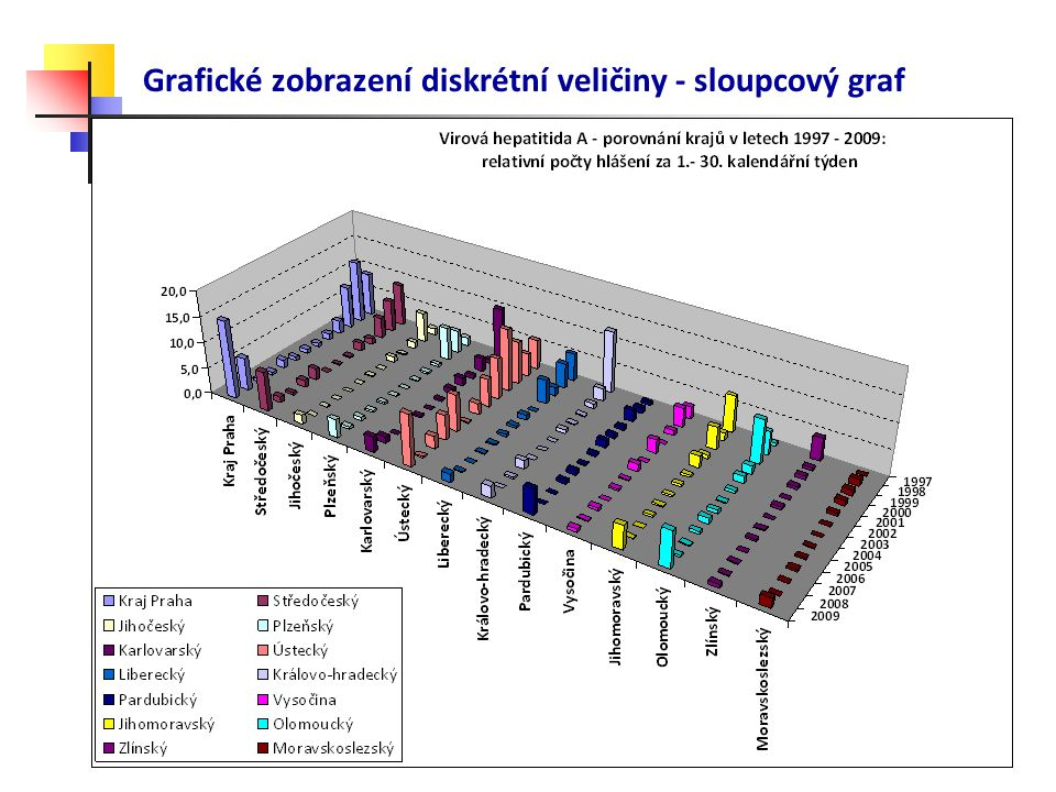 Grafické zobrazení diskrétní veličiny - sloupcový graf