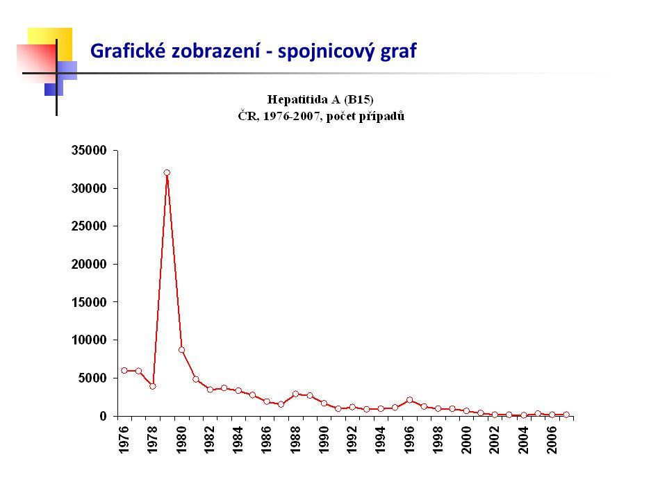 Grafické zobrazení - spojnicový graf