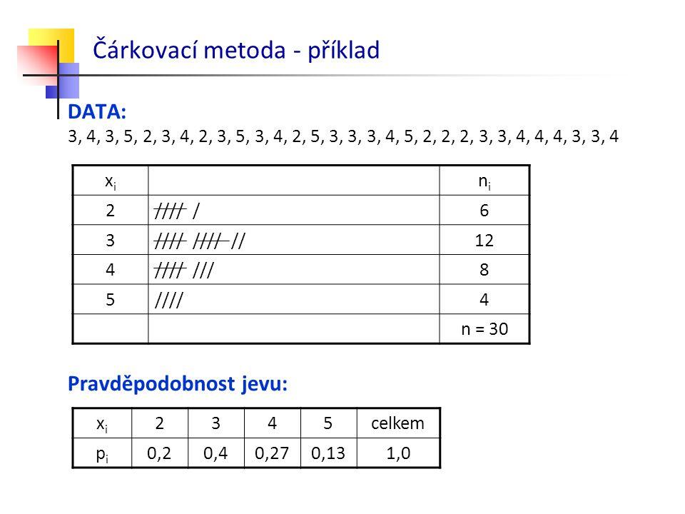 Čárkovací metoda - příklad
