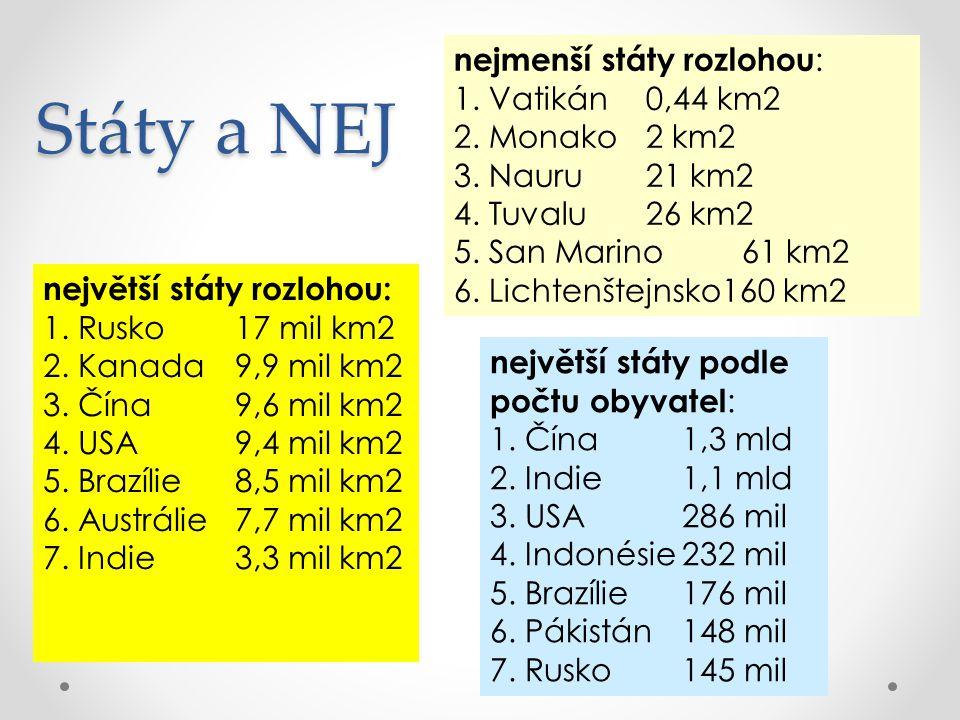Státy a NEJ nejmenší státy rozlohou: 1. Vatikán 0,44 km2