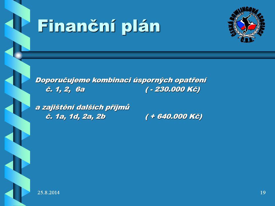 Finanční plán Doporučujeme kombinaci úsporných opatření