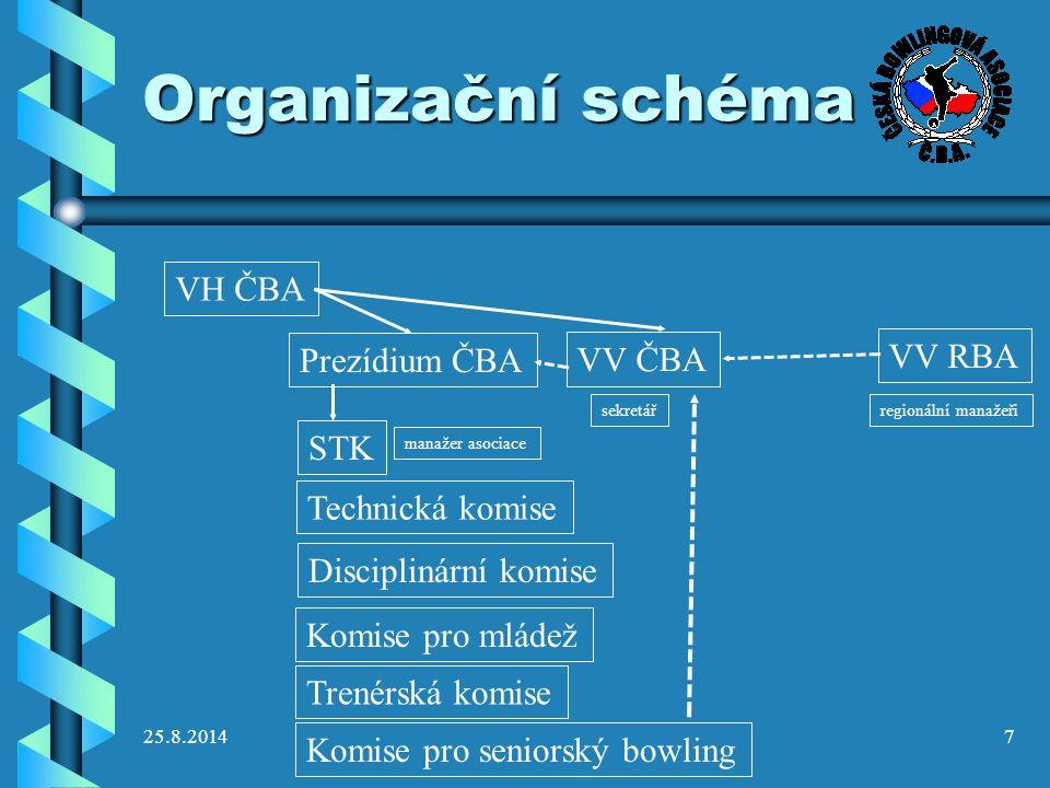 Organizační schéma VH ČBA VV RBA Prezídium ČBA VV ČBA STK