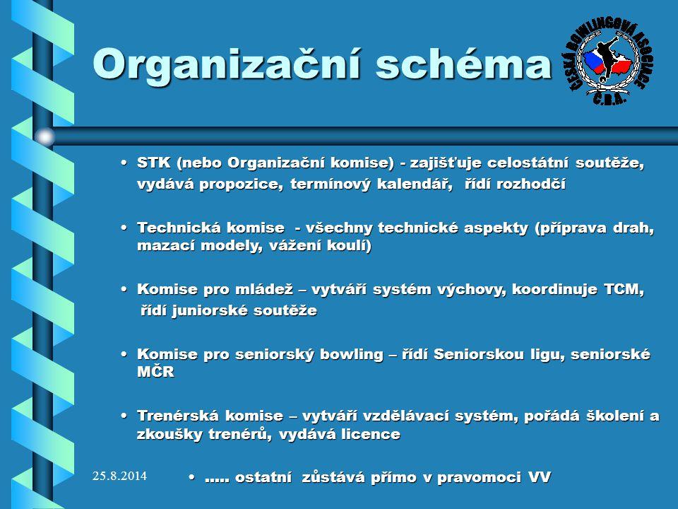 Organizační schéma STK (nebo Organizační komise) - zajišťuje celostátní soutěže, vydává propozice, termínový kalendář, řídí rozhodčí.