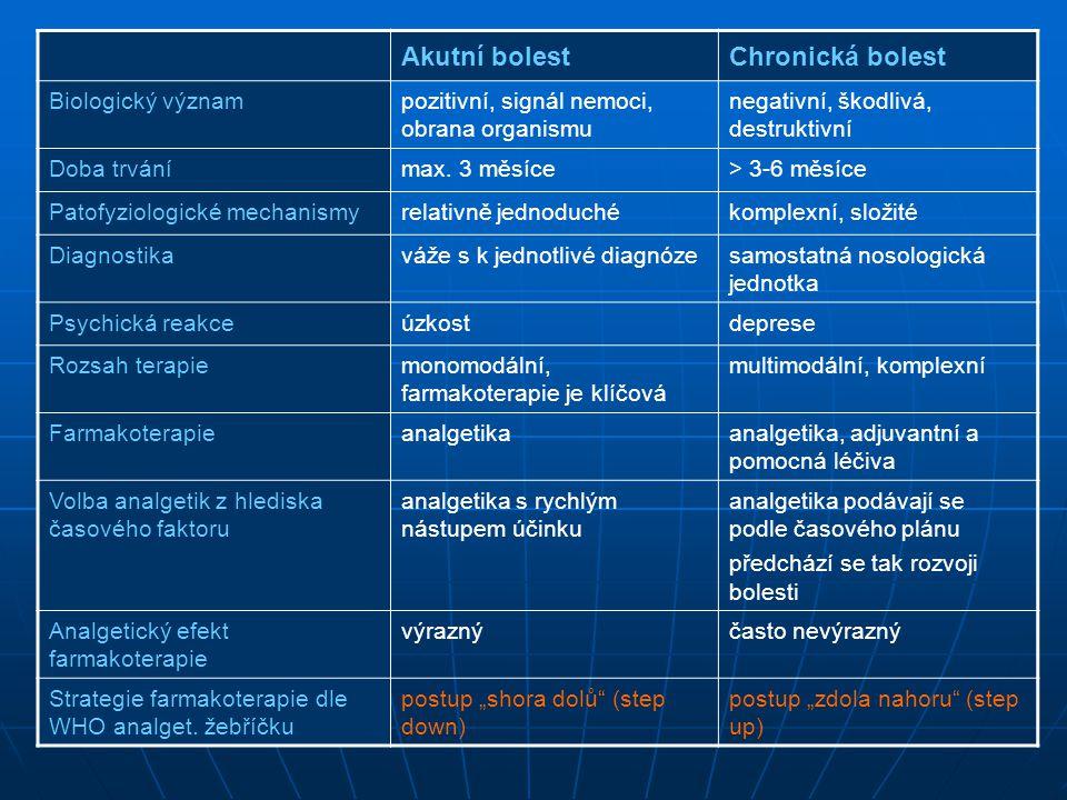 Akutní bolest Chronická bolest Biologický význam
