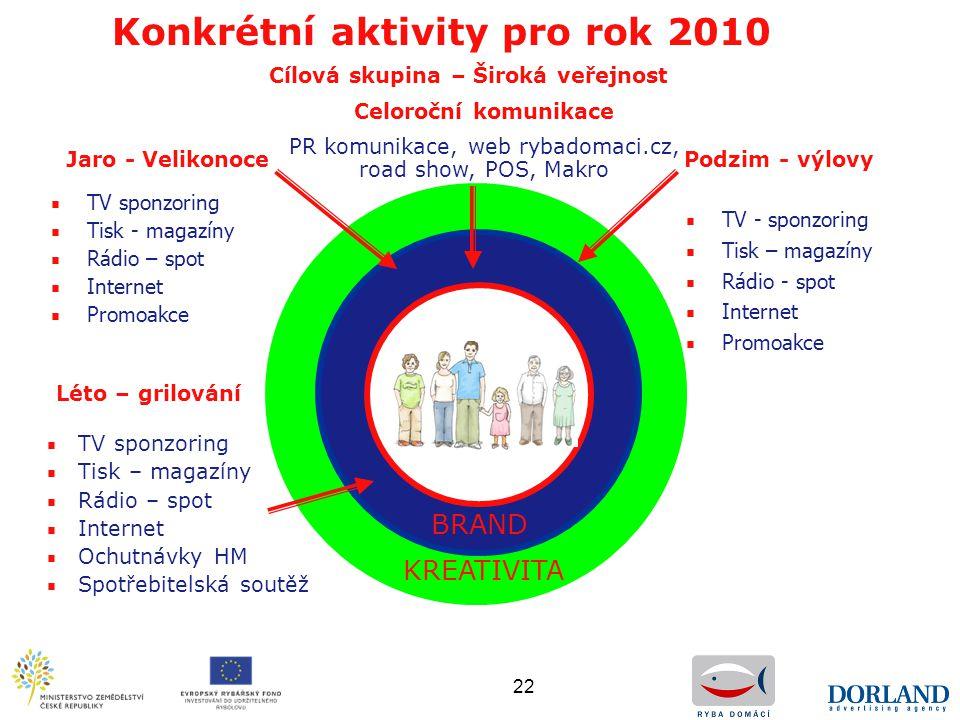 Konkrétní aktivity pro rok 2010