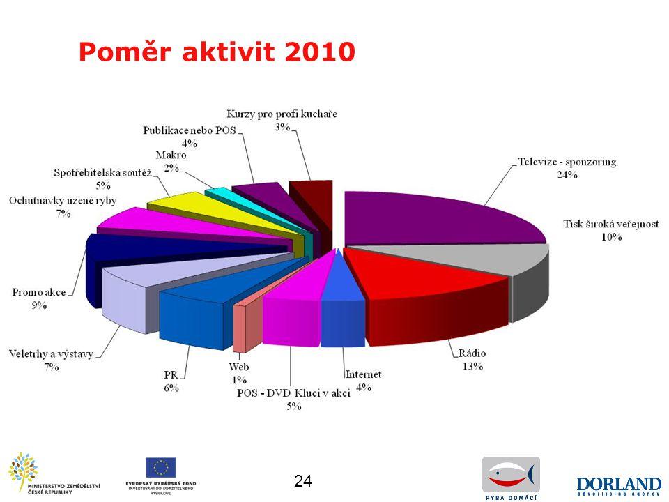 Poměr aktivit 2010